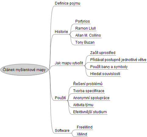 Myšlenková mapa pro tento článek